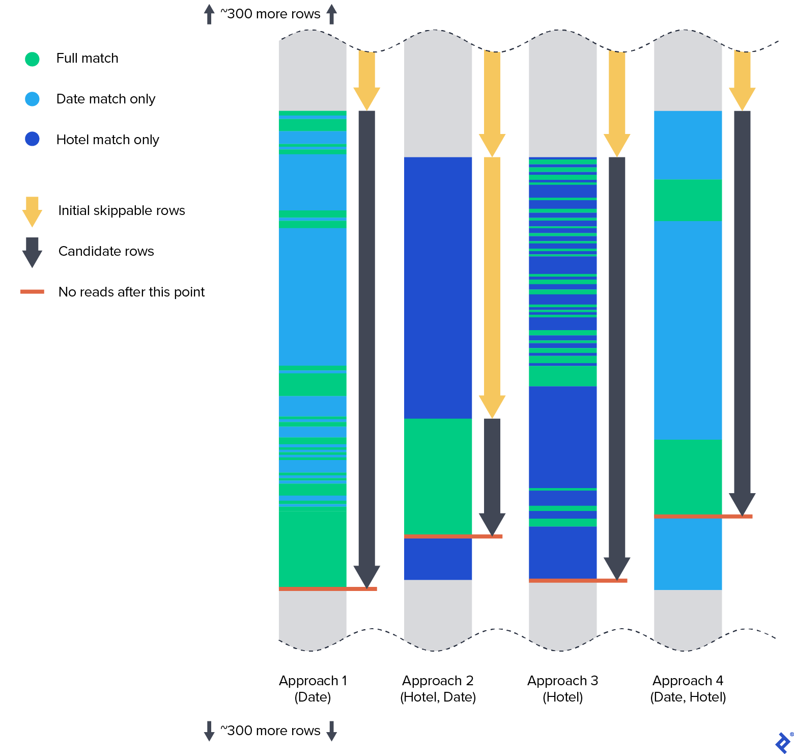 Illustration of data layout using different sorting approaches, as described further in the article text.