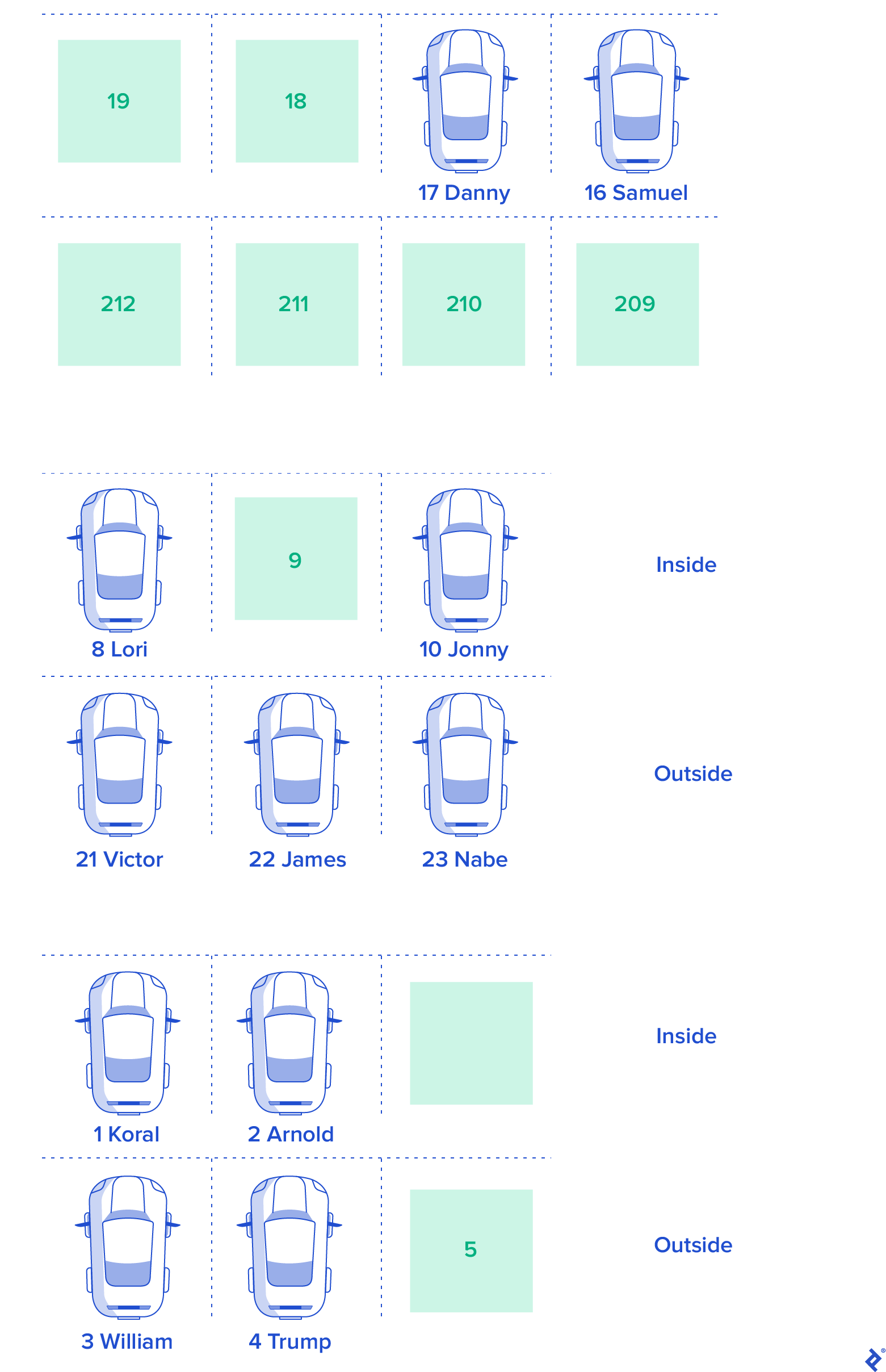 The original web app concept, showing rows of inside and outside double-parking spaces with numbers and sometimes names. Those with a name are blue, and those without a name are green.