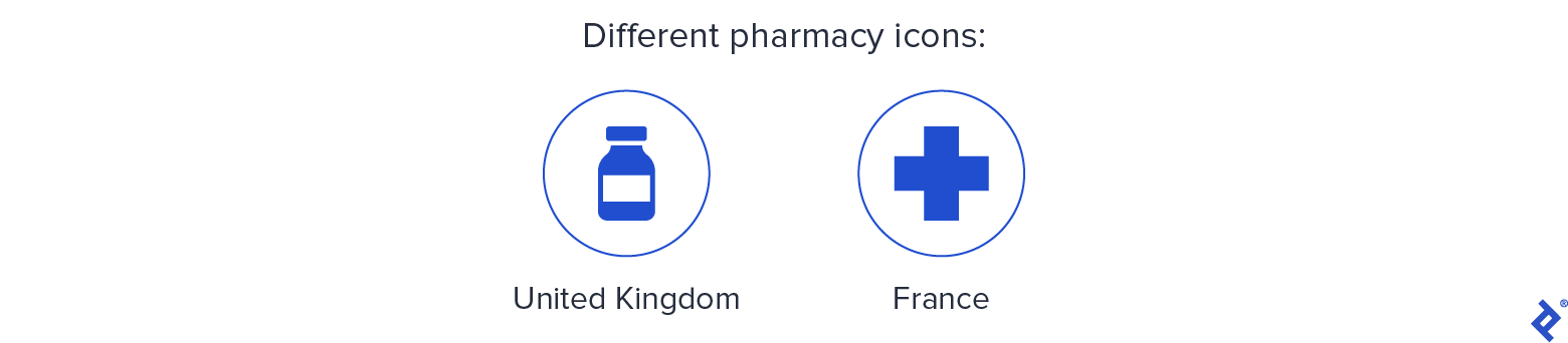Different pharmacy icons in the United Kingdom (a bottle) and France (a green cross). Recognition of icons is different within cultures.