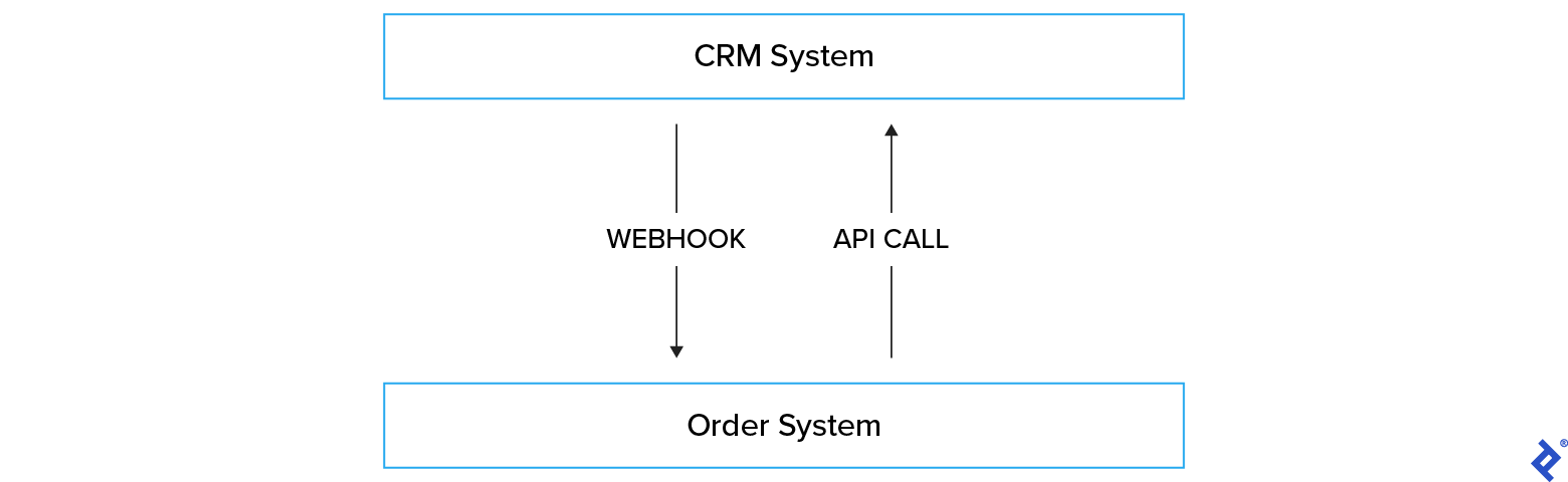 Guide to CRM Integration