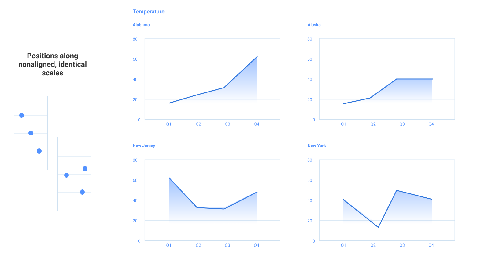 Data visualization best practices example of small multiples