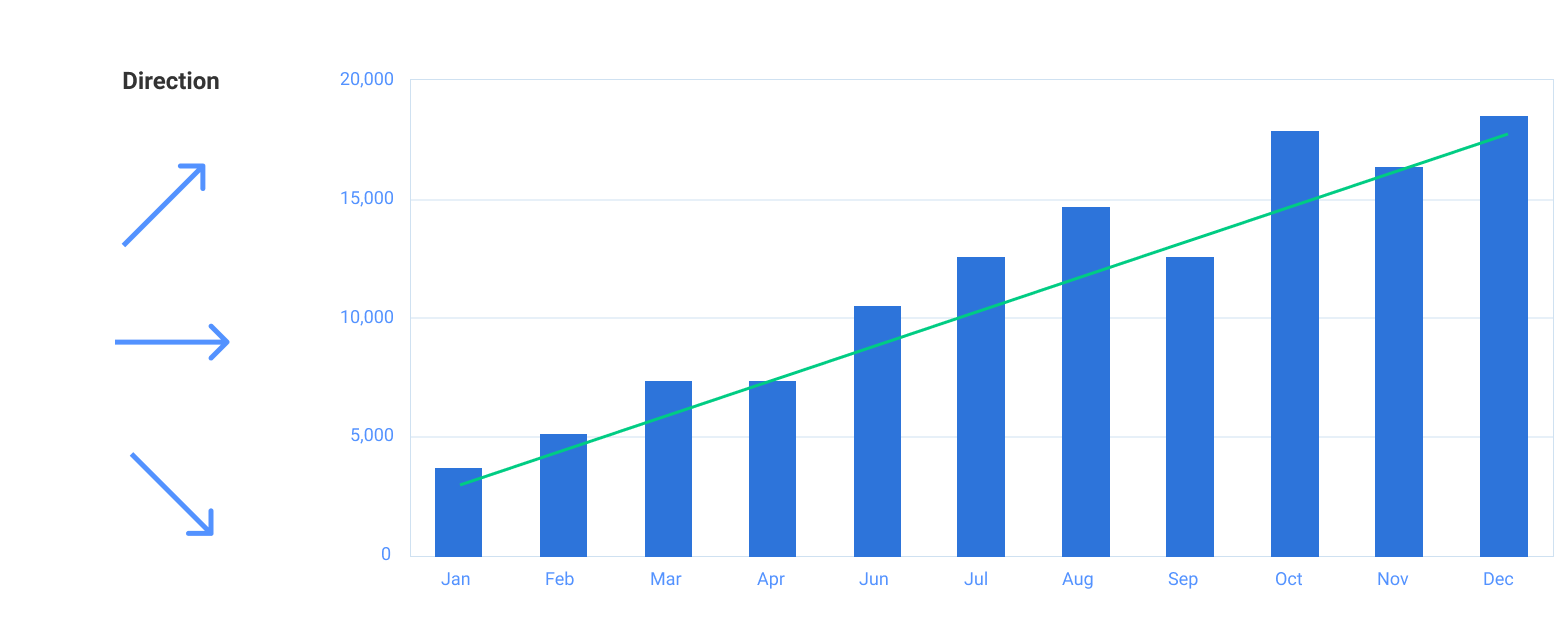 Trend charts are used a lot in data visualization design