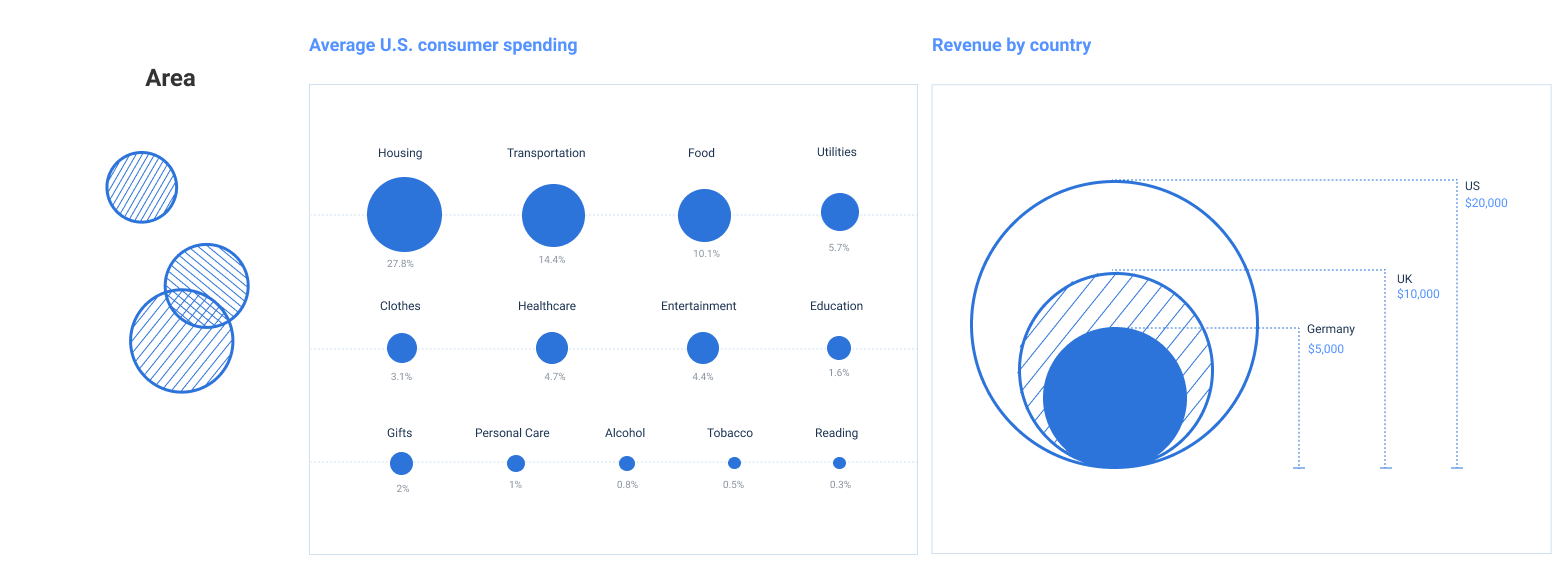 Bubble charts are good for presenting data visually