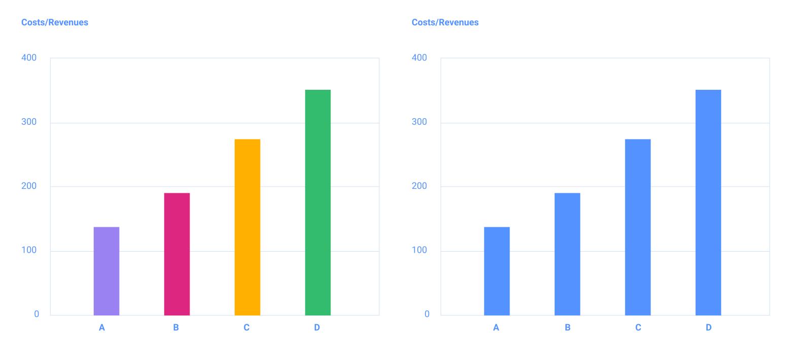Gestalt principles are often used in data visualization principles