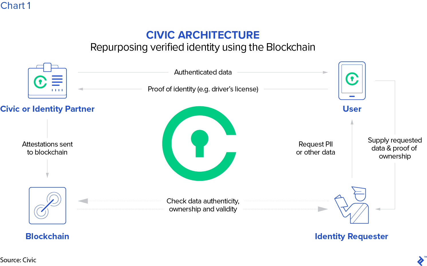 how to use blockchain for identity management