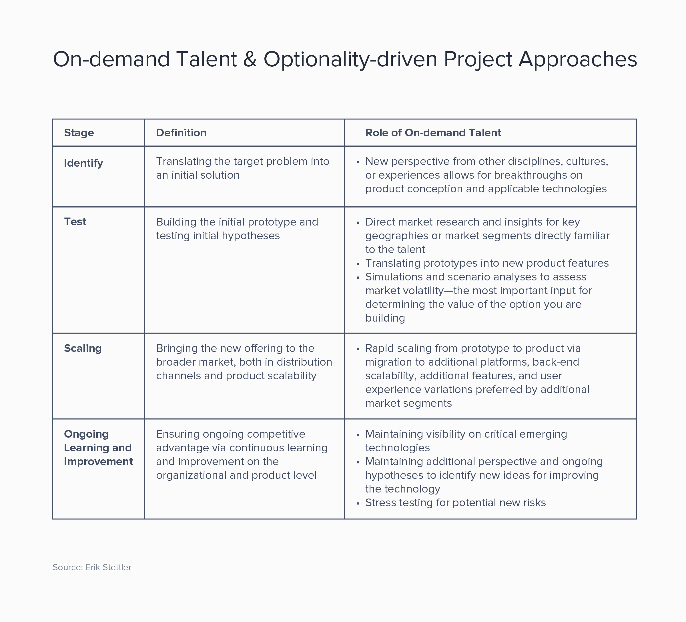 Different project stages of an optionality approach