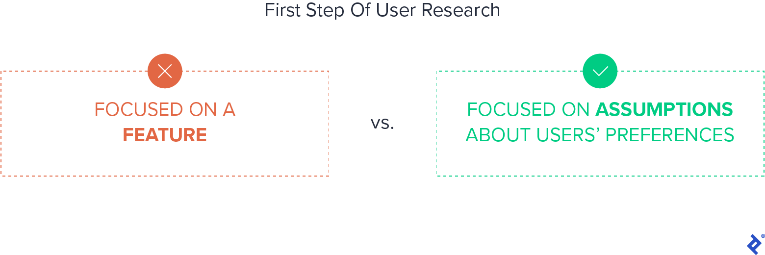 Proper user research consists of two steps: testing the assumptions about the users, and once validated, moving ahead with the product or feature testing.