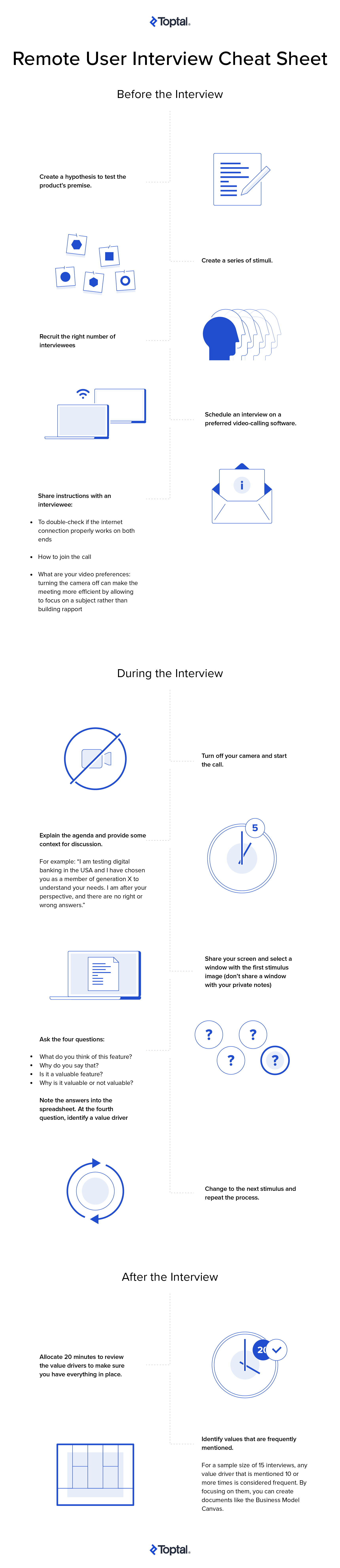Remote user interview cheat sheet Infographic