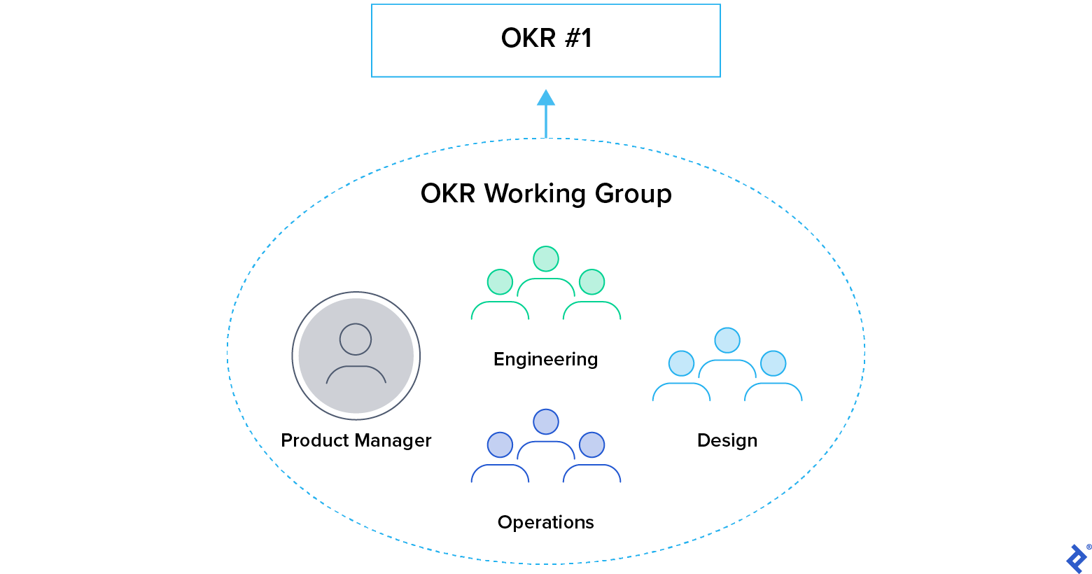 OKR Working Group