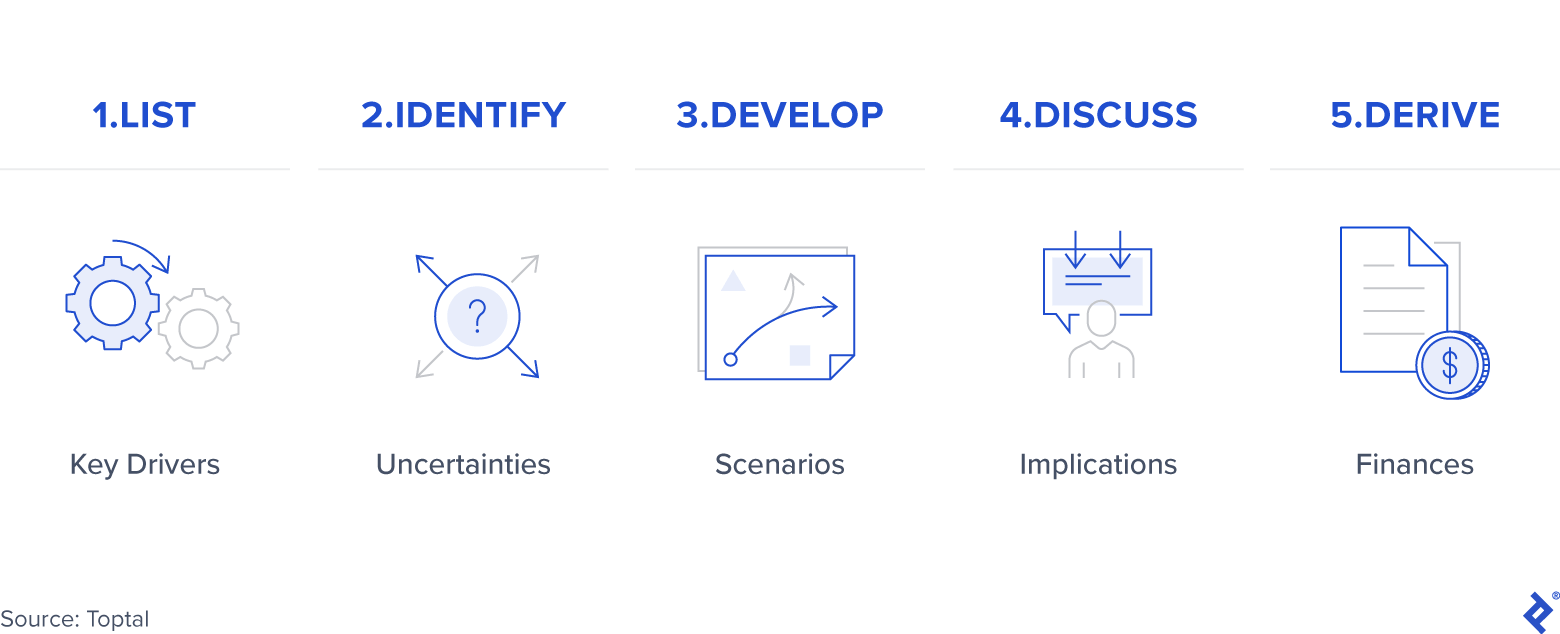 The Scenario Building Process
