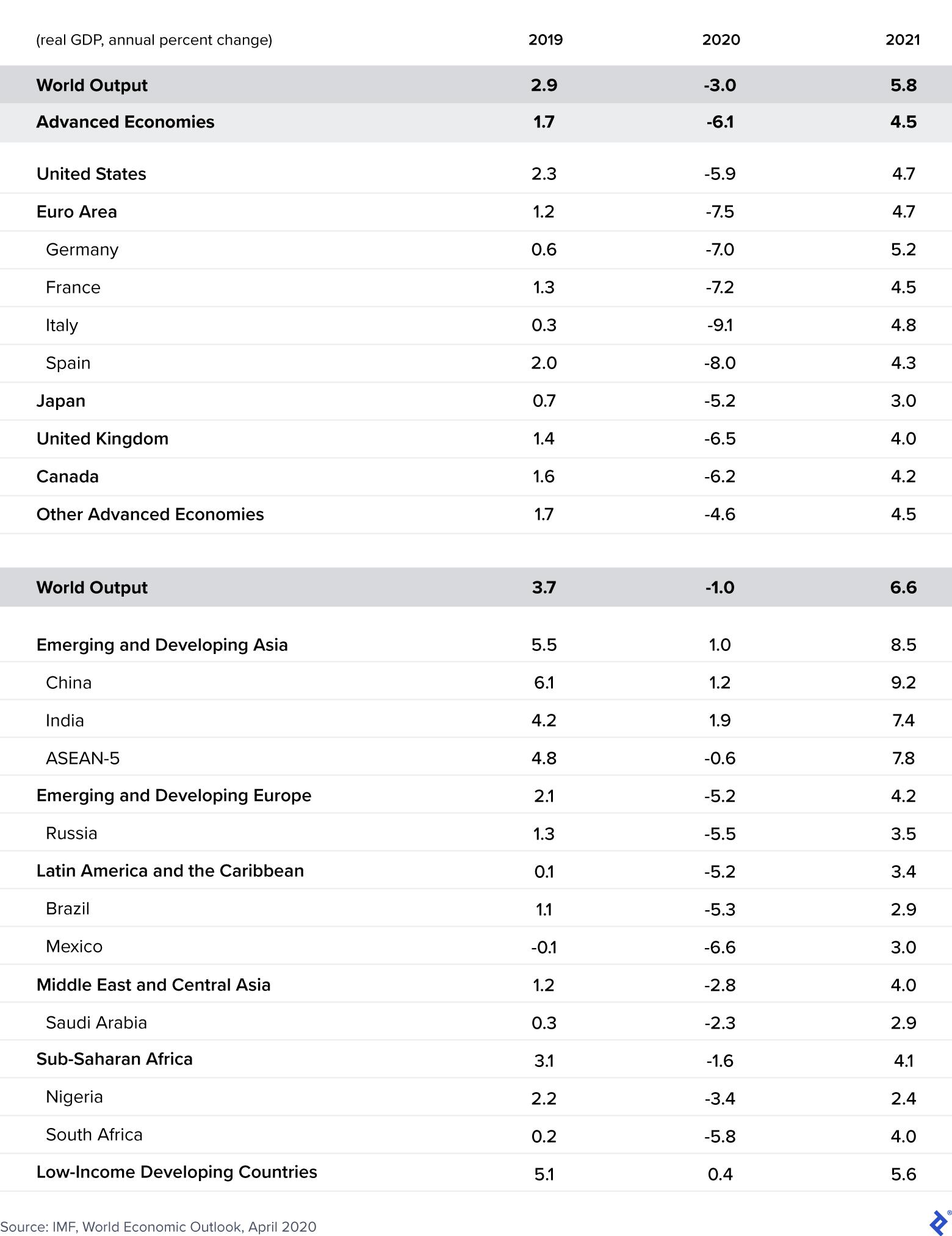 World Economic Output 2020