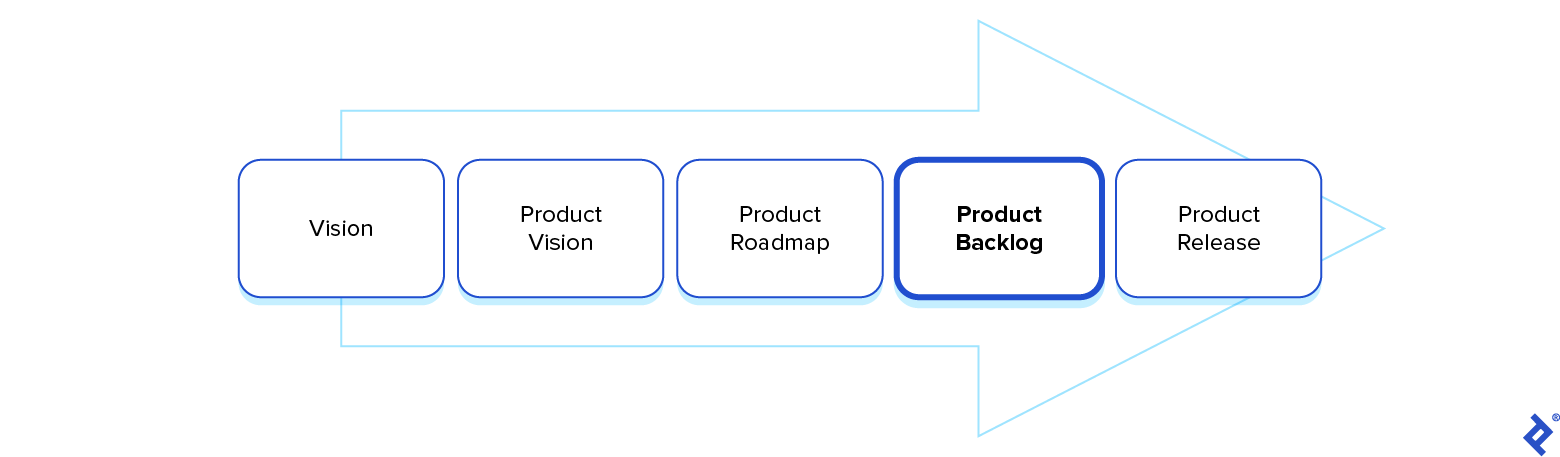 A product backlog is list of product features that leads from vision through execution to a full release