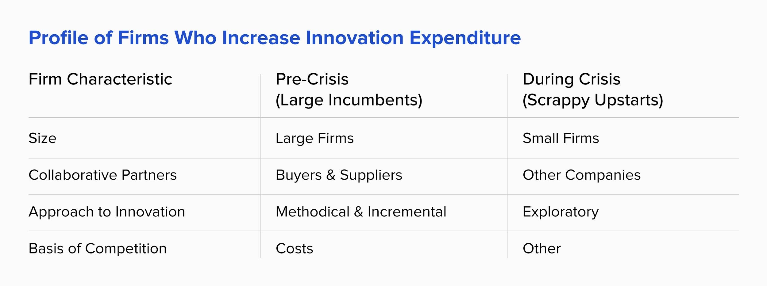 Firms that increase innovation expenditure