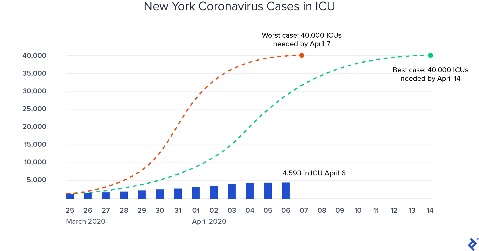 NYC COVID cases in ICU