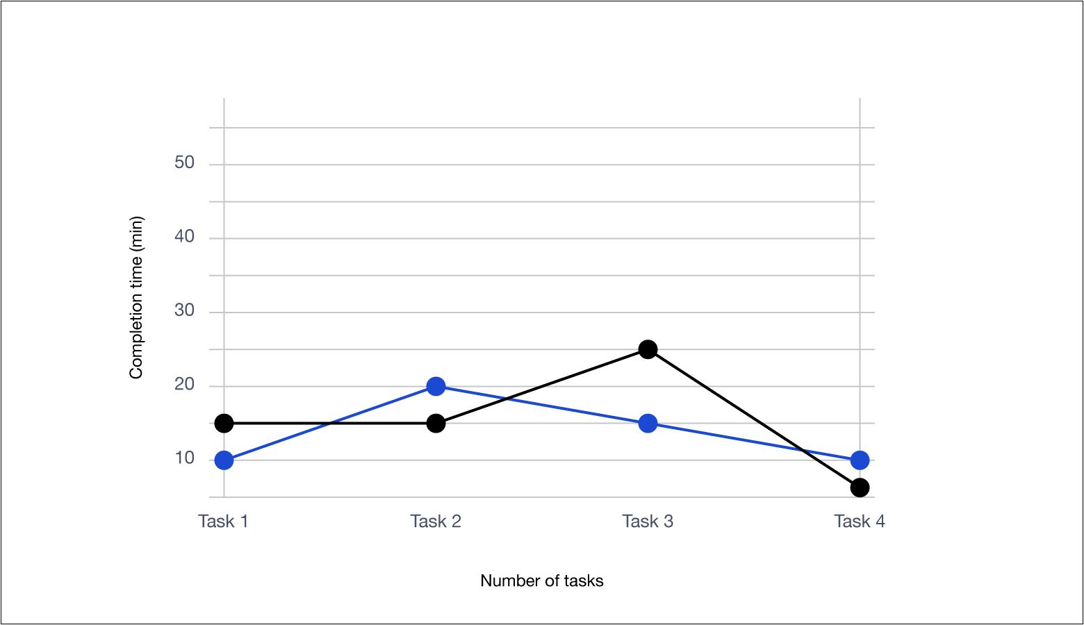 Measuring ux