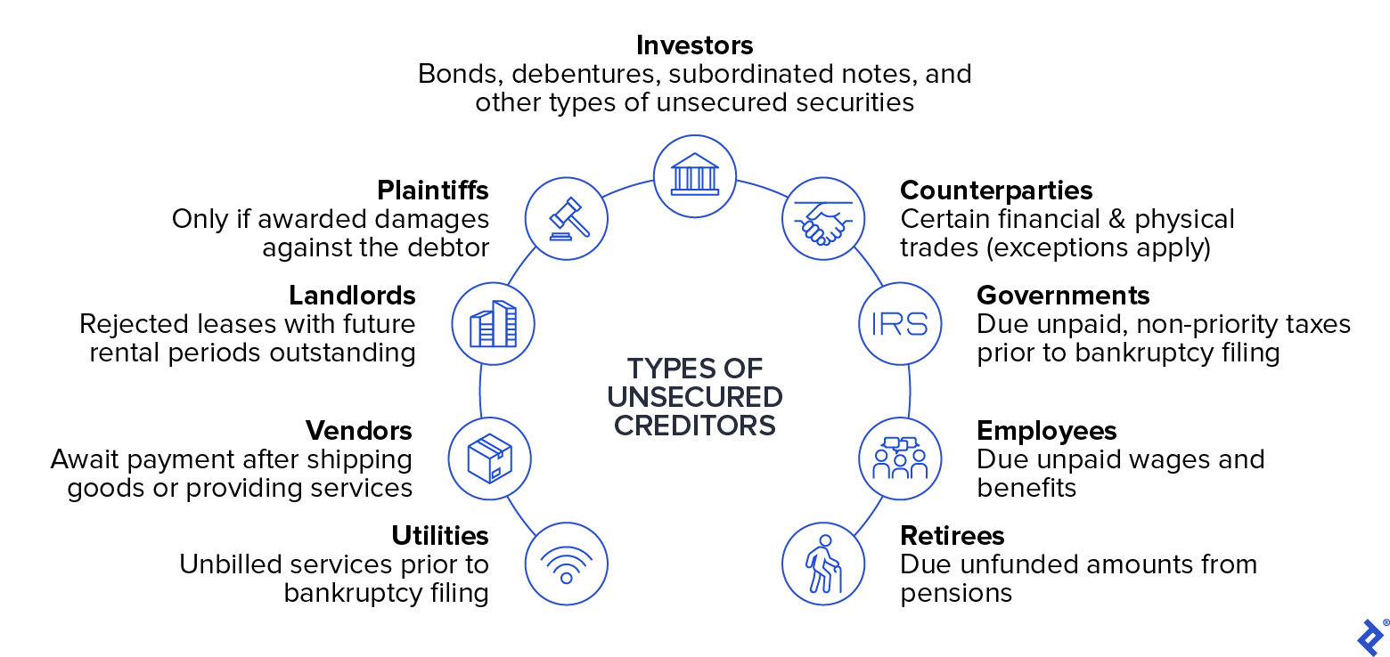 Types of Unsecured Creditors