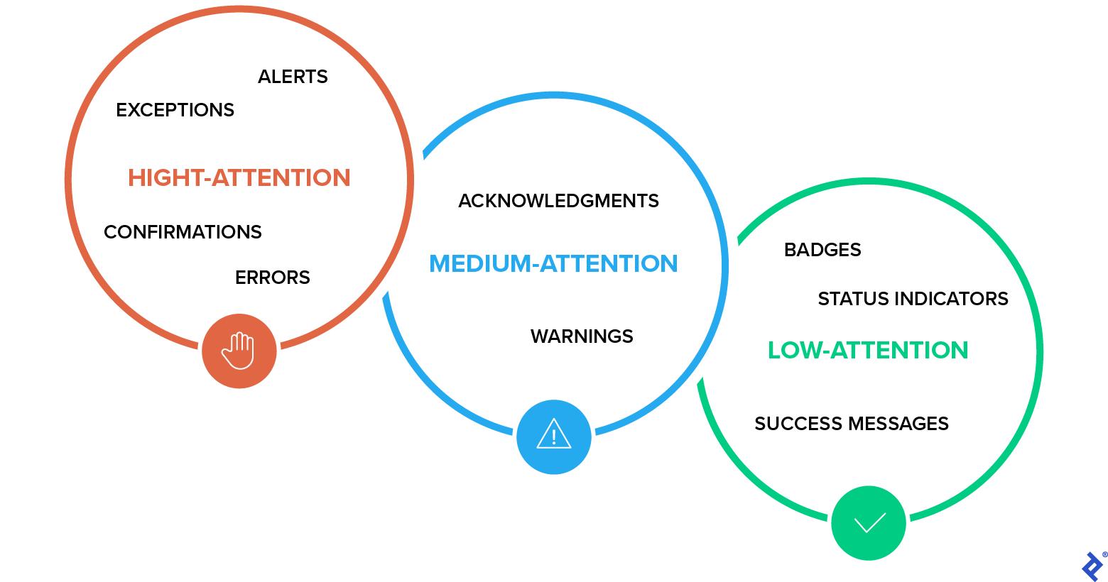 Notification framework design