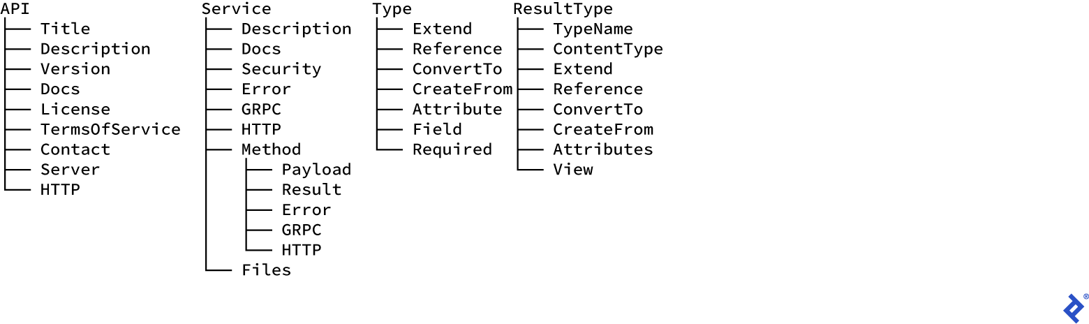 DSL functions