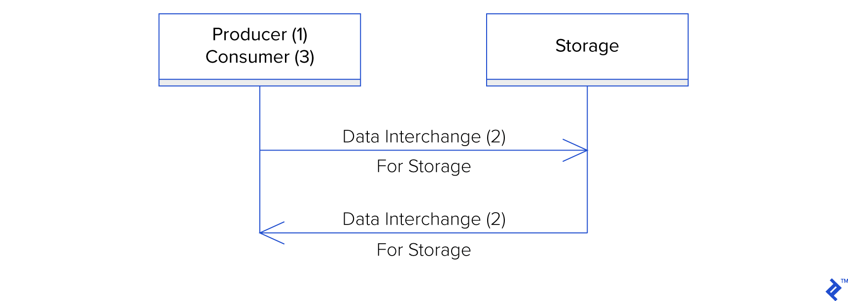 XML vs JSON: Data interchange between an application and its storage