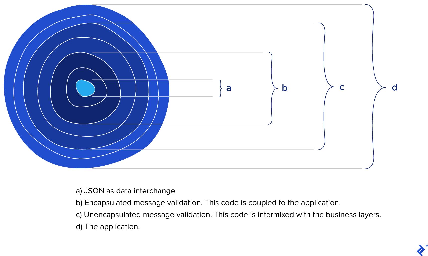 A Deeper Look At JSON vs  XML, Part 2: A Comparison | Toptal