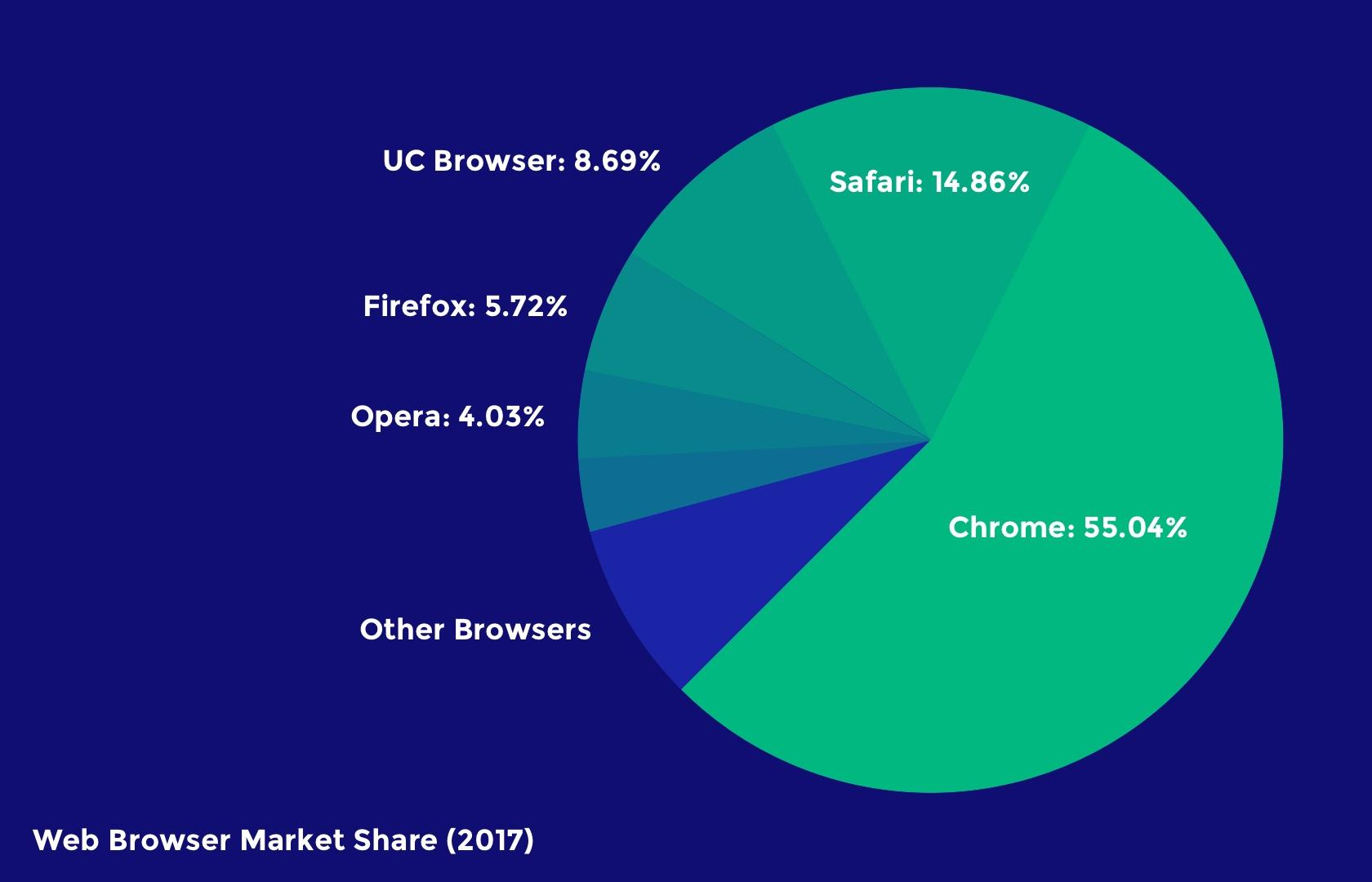 Statistical breakdown of web browser usage in 2017