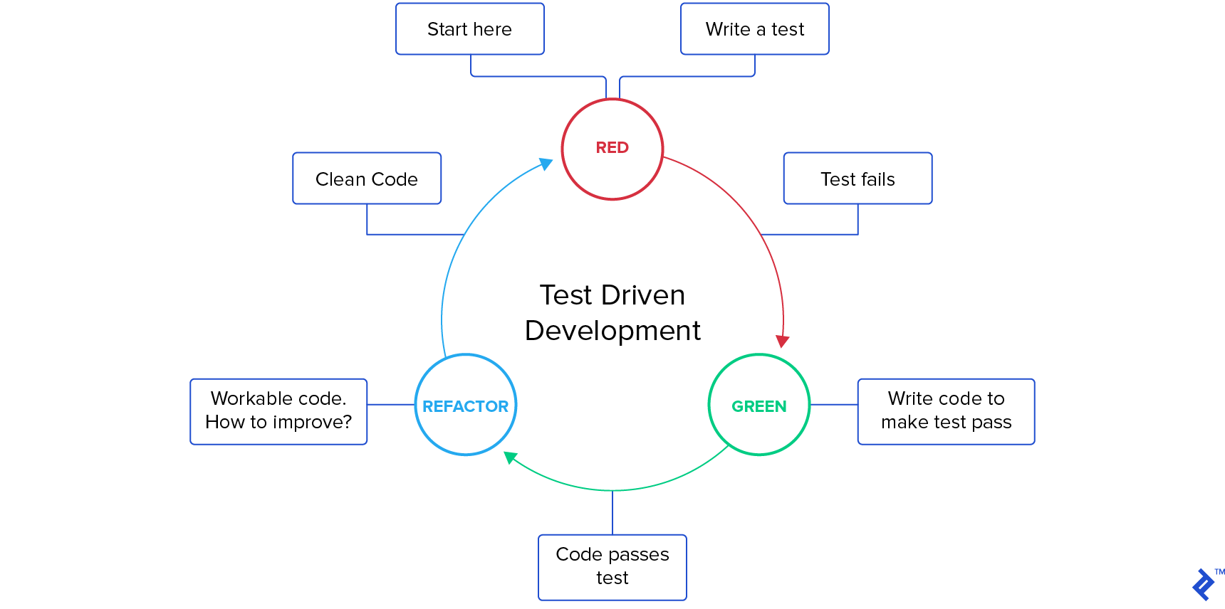 Stages of test-driven development