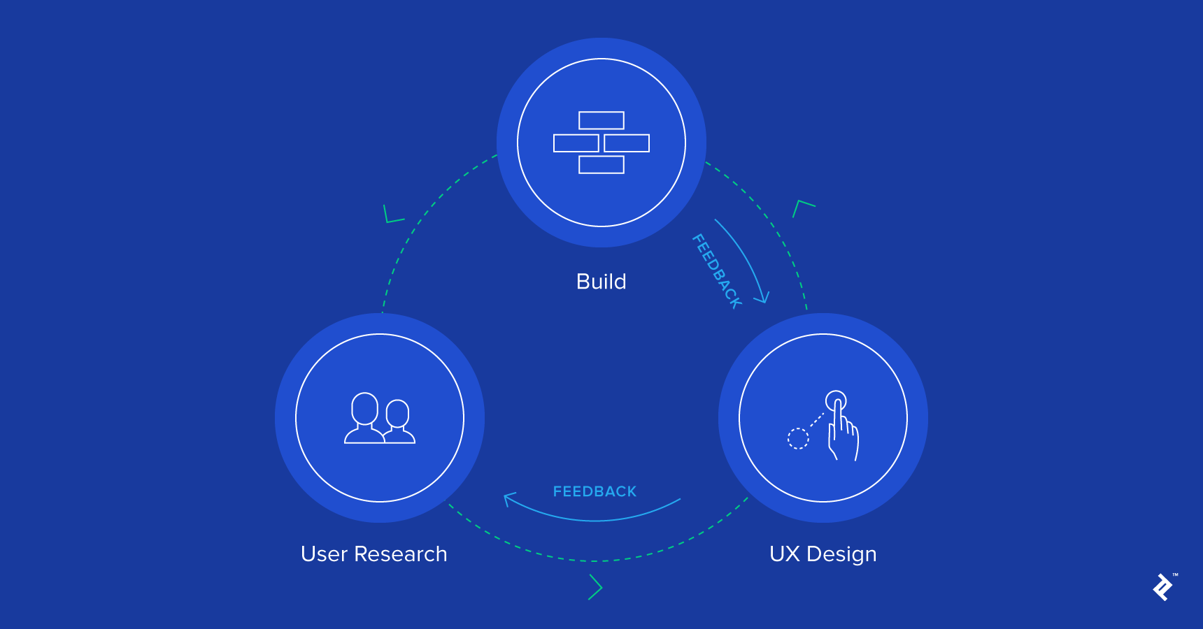 User experience research methods.