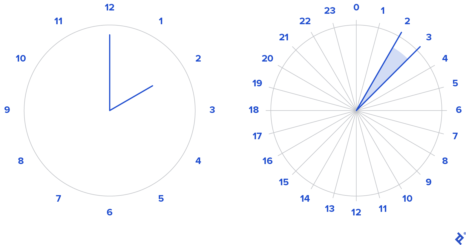 Time-related Features