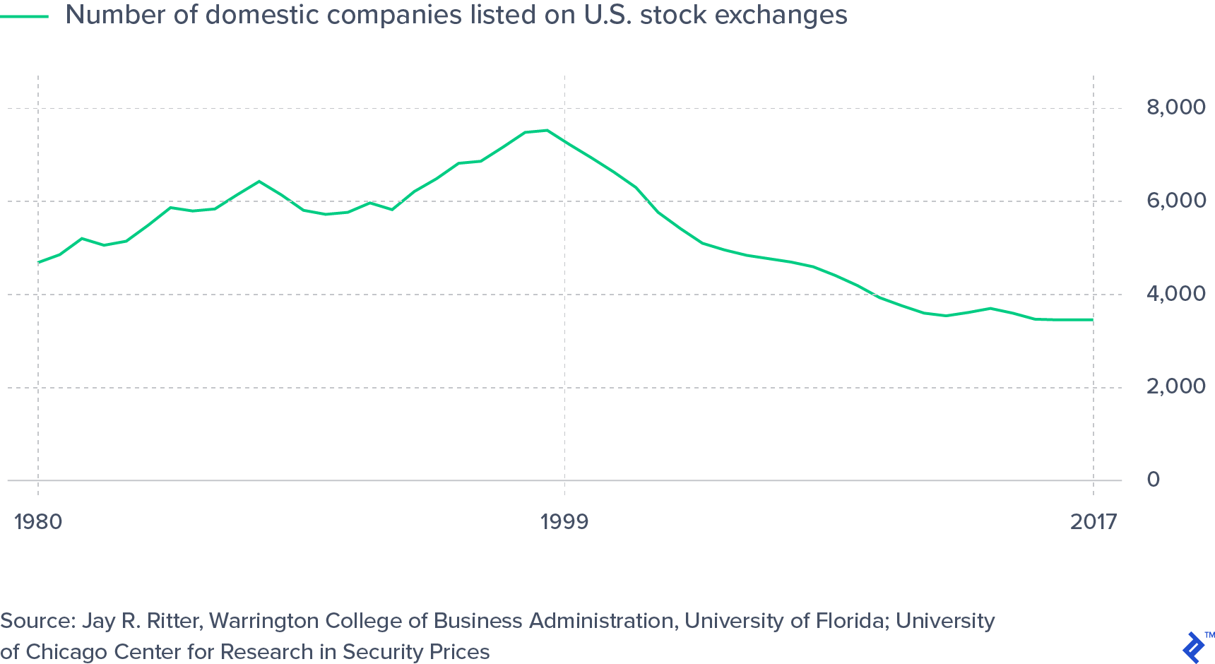 Number of Public Companies in the US