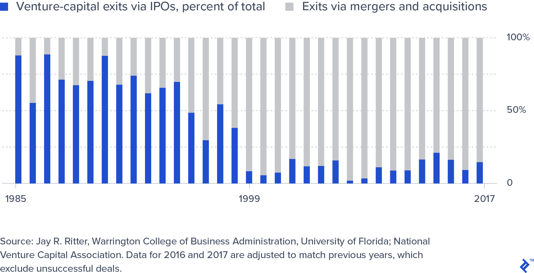 Venture Capital Exits through IPO or Merger