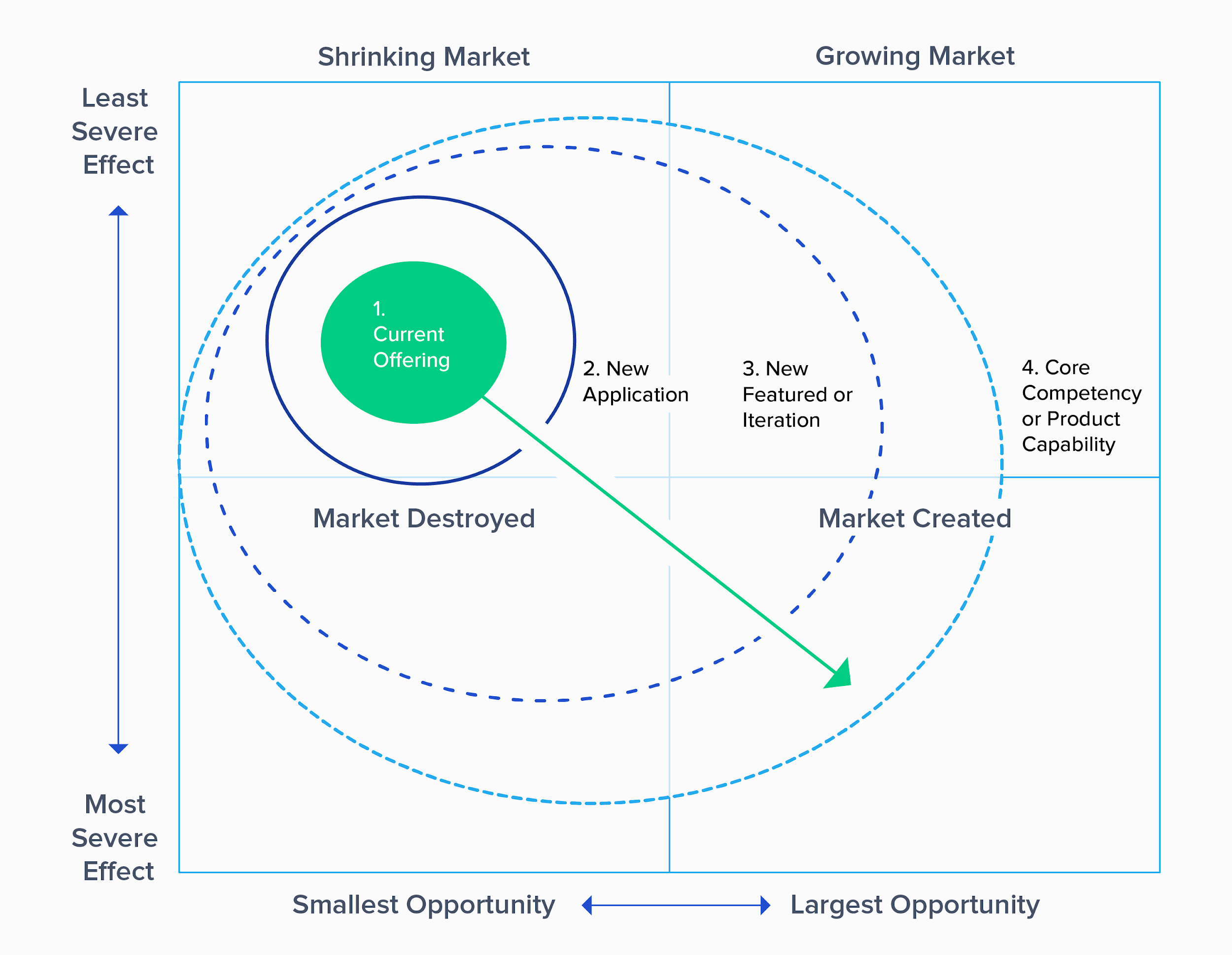 Graphic: Adapting to New Market Landscapes