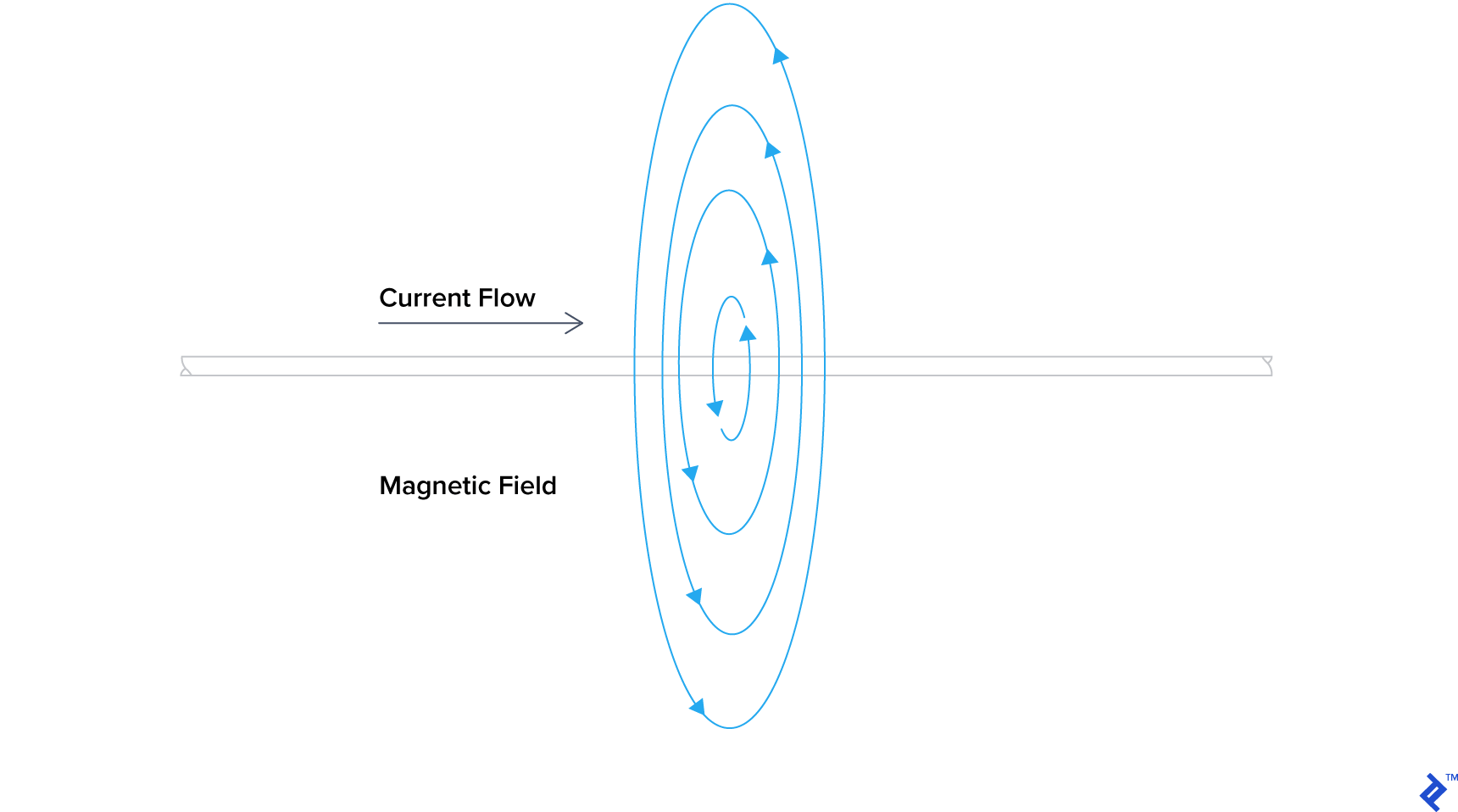 A constant magnetic field formed by DC current running through a wire