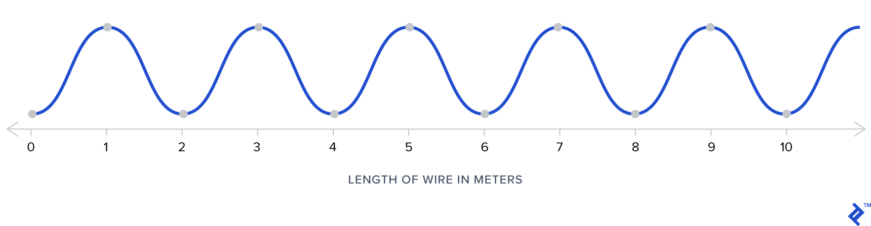 Current illustrated along a length of wire