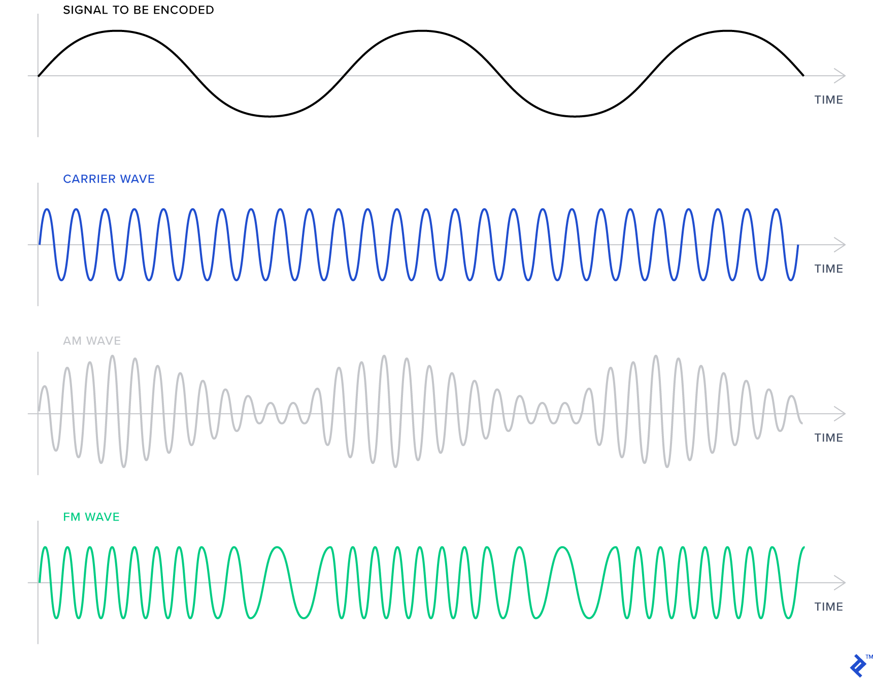 An illustration showing the same information signal encoded using FM and AM techniques