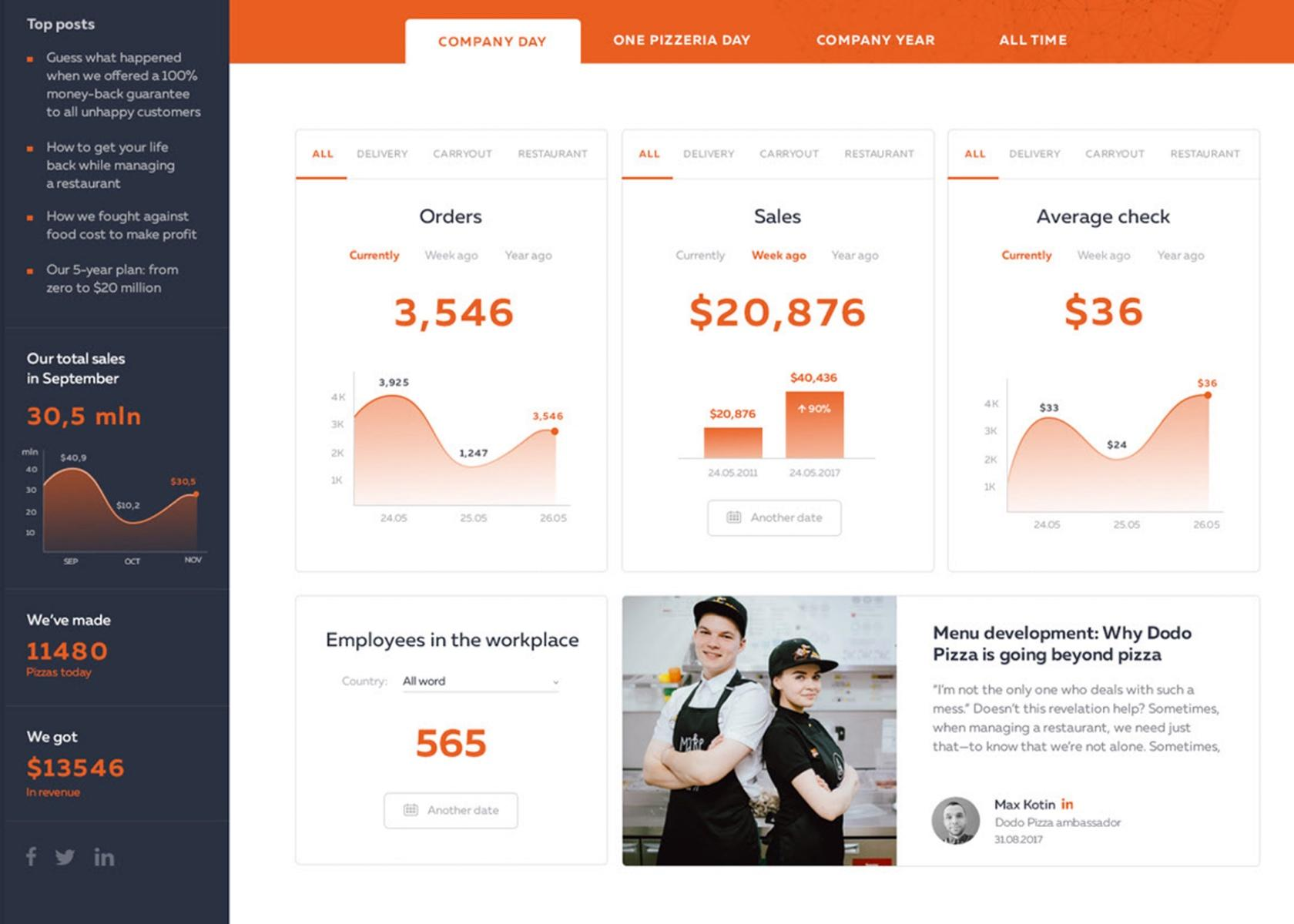 A dashboard design best practice is to use color to enhance the meaning of the information.