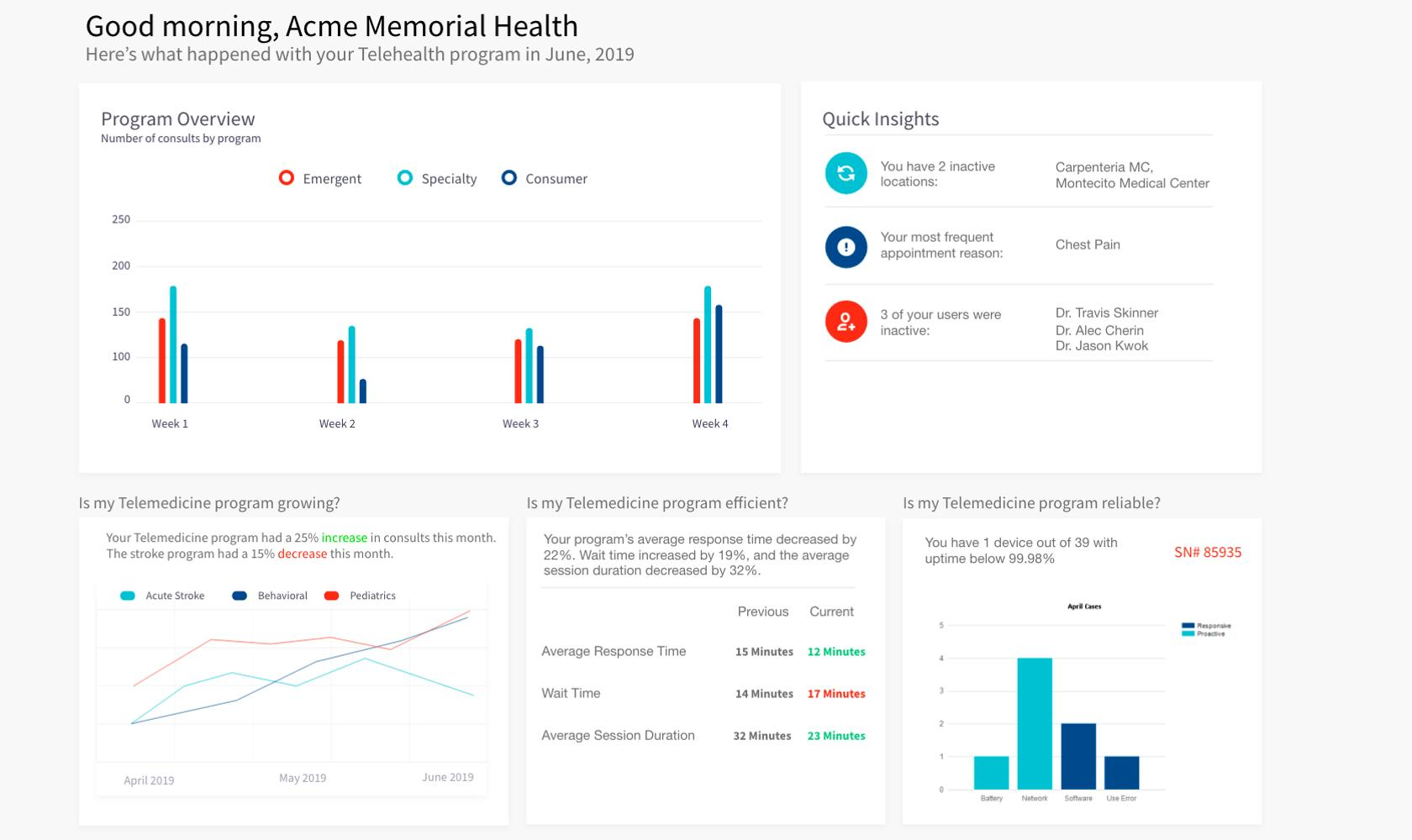 Dashboard design best practice with well laid out silos of information and good information flow