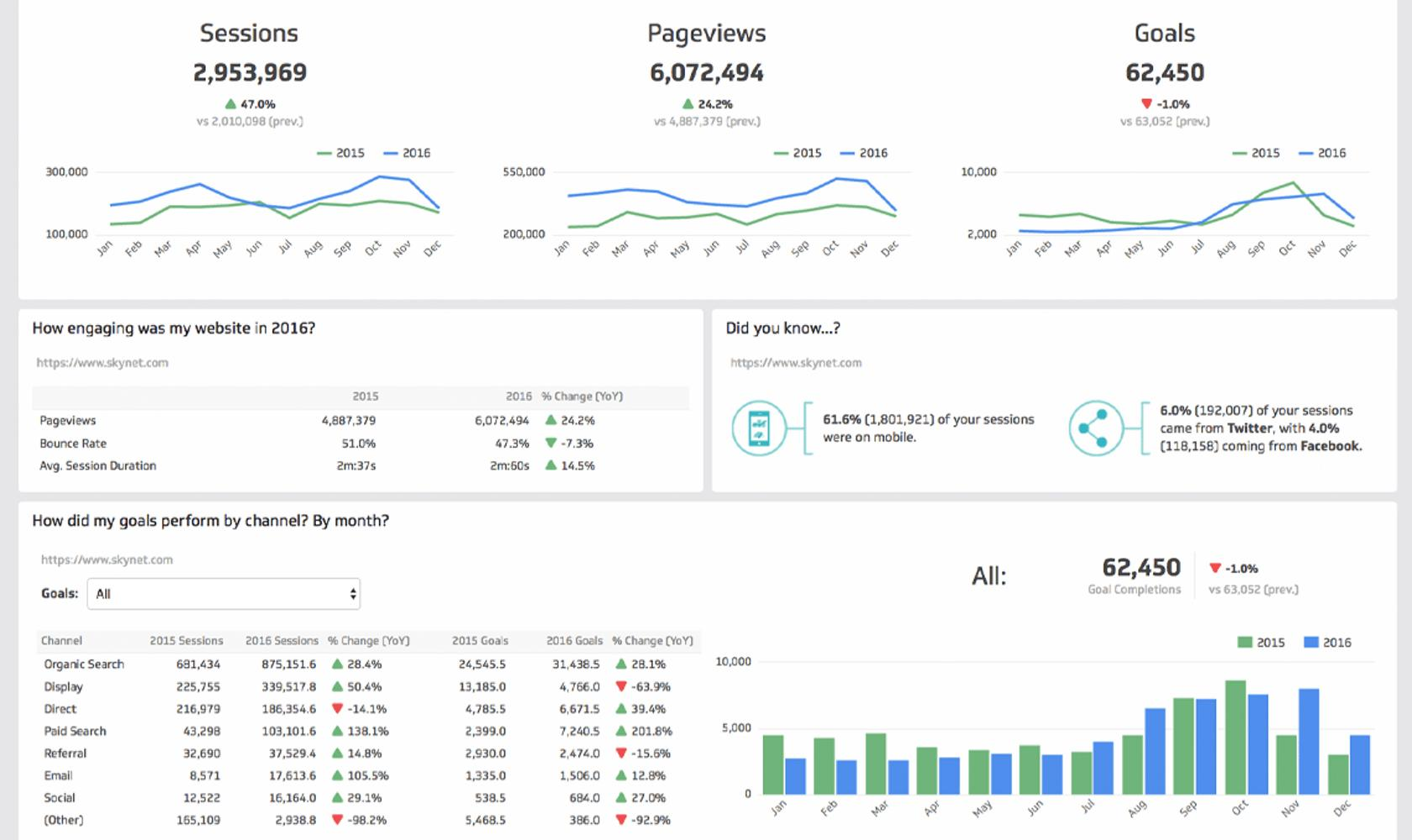 Dashboard design UX applied with regards to readability and an understanding of the data