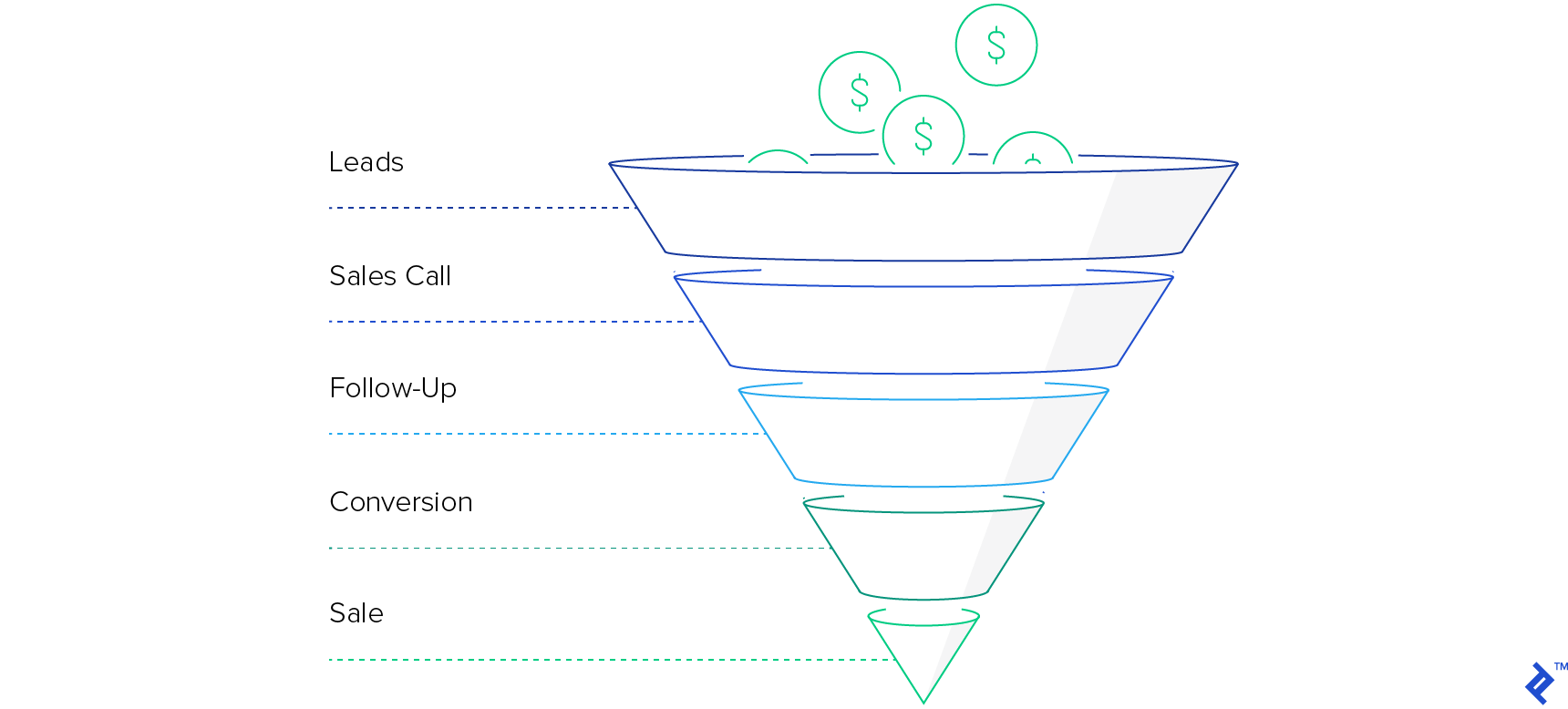 A traditional sales funnel, following leads, sales call, follow-up, conversion, and finally sale, as the funnel narrows.