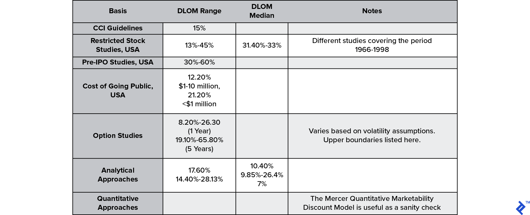 Discount for Lack of Marketability (DLOM) benchmarks and methods