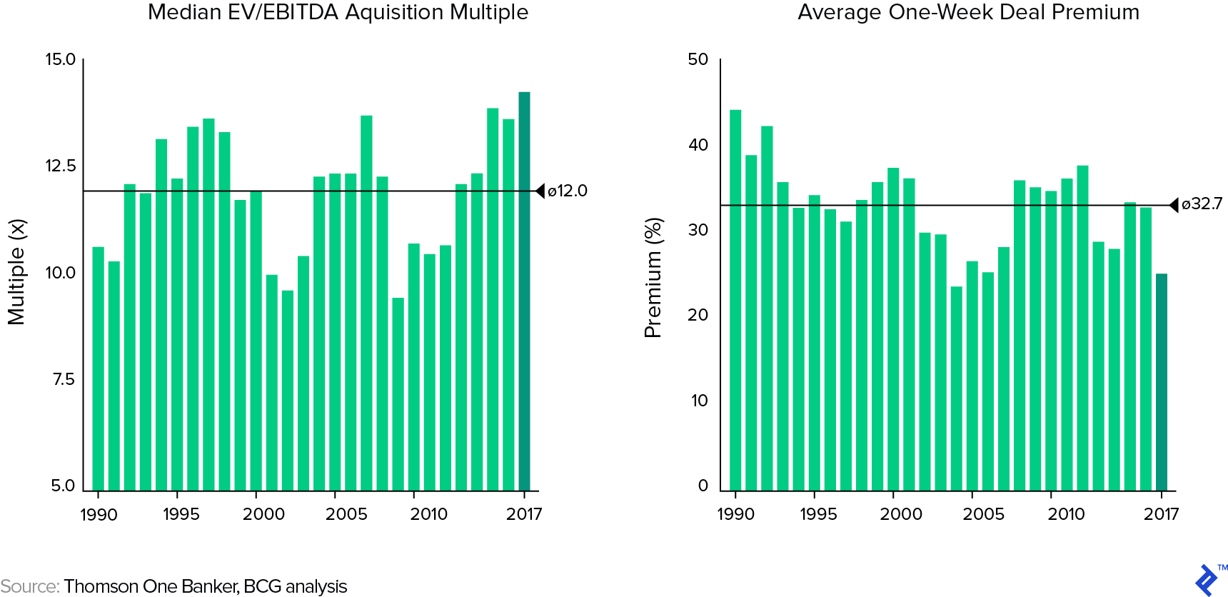 Acquisition Multiples and Valuation Premiums in US M and A Transactions: 1990 to 2017