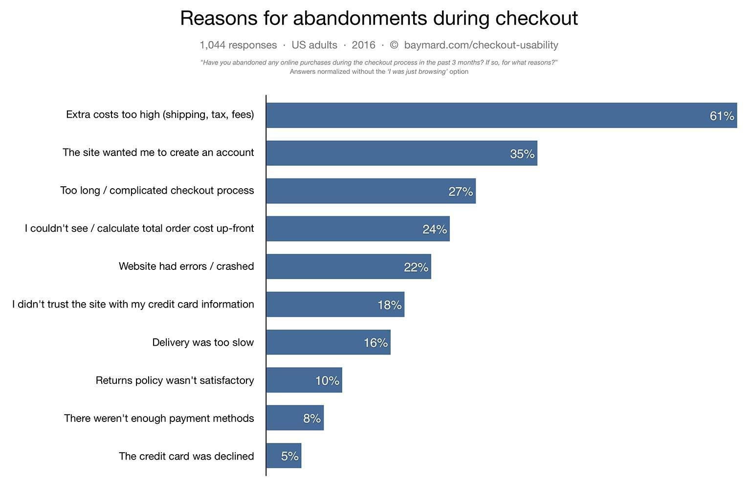 Reasons why users abandon eCommerce checkouts