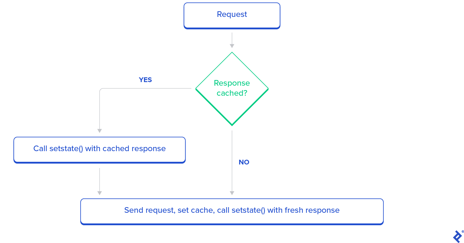 A flowchart tracking the stale-while-refresh logic