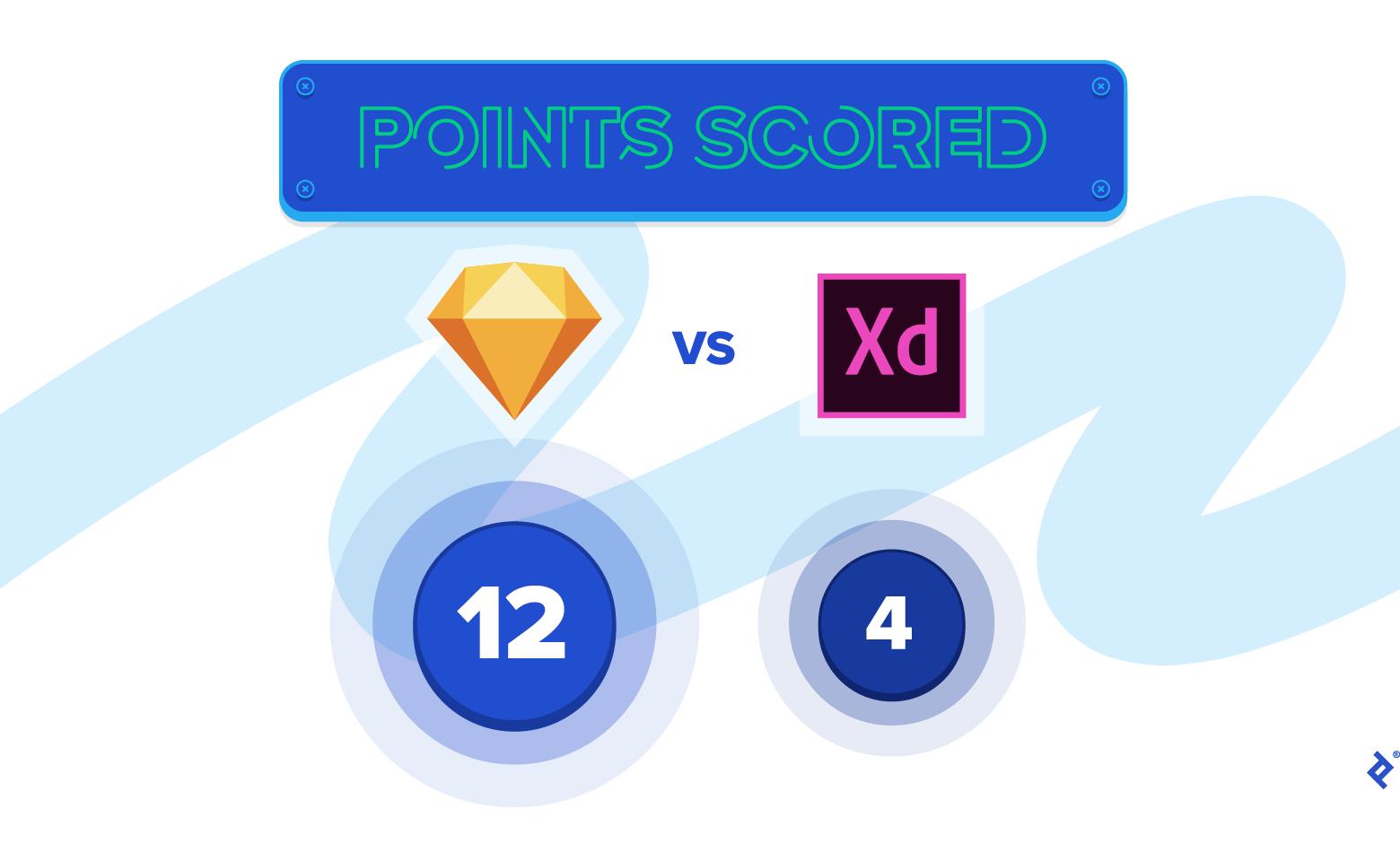 Adobe XD vs Sketch final score: Sketch wins