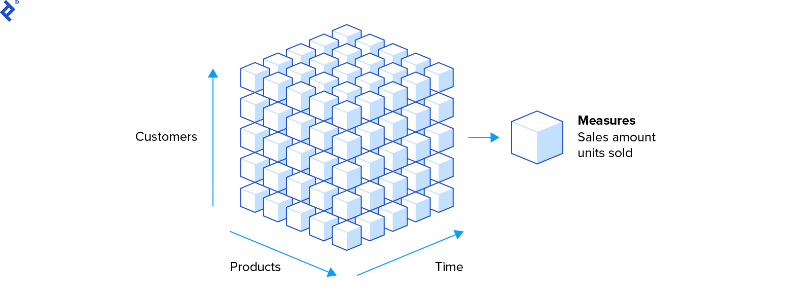 A cube made of smaller cubes. Its axes are Customers, Products, and Time, and the smaller cubes each represent Measures, which in this example consist of the sales amount.