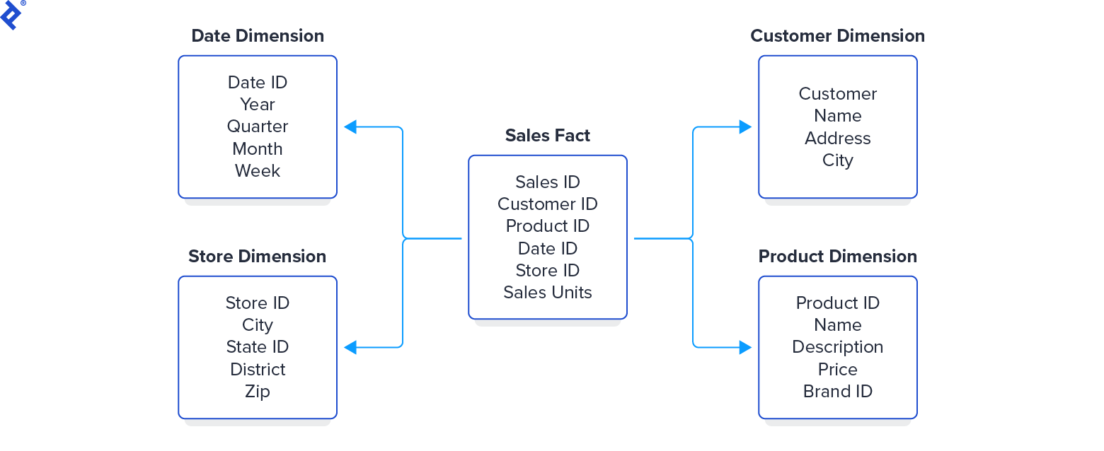 An example star schema. A central Sales Fact table has a sales ID and sales units, and four IDs referring to dimensional tables: Customer, Product, Date, and Store.