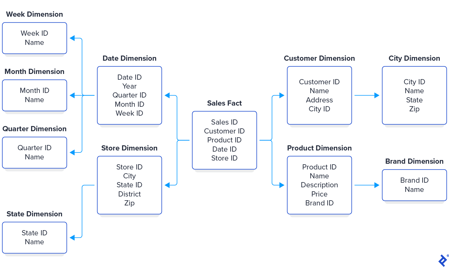 The previous star schema extended to become a snowflake schema. The original five tables are still present, but each dimension table now links to further sub-dimension tables. For example, the Customer Dimension table consisted of a customer ID, name, address, and city; here the city is replaced with a city ID, linking it to a City Dimension table that stores a city name, state name, and zip/postal code for each city id.