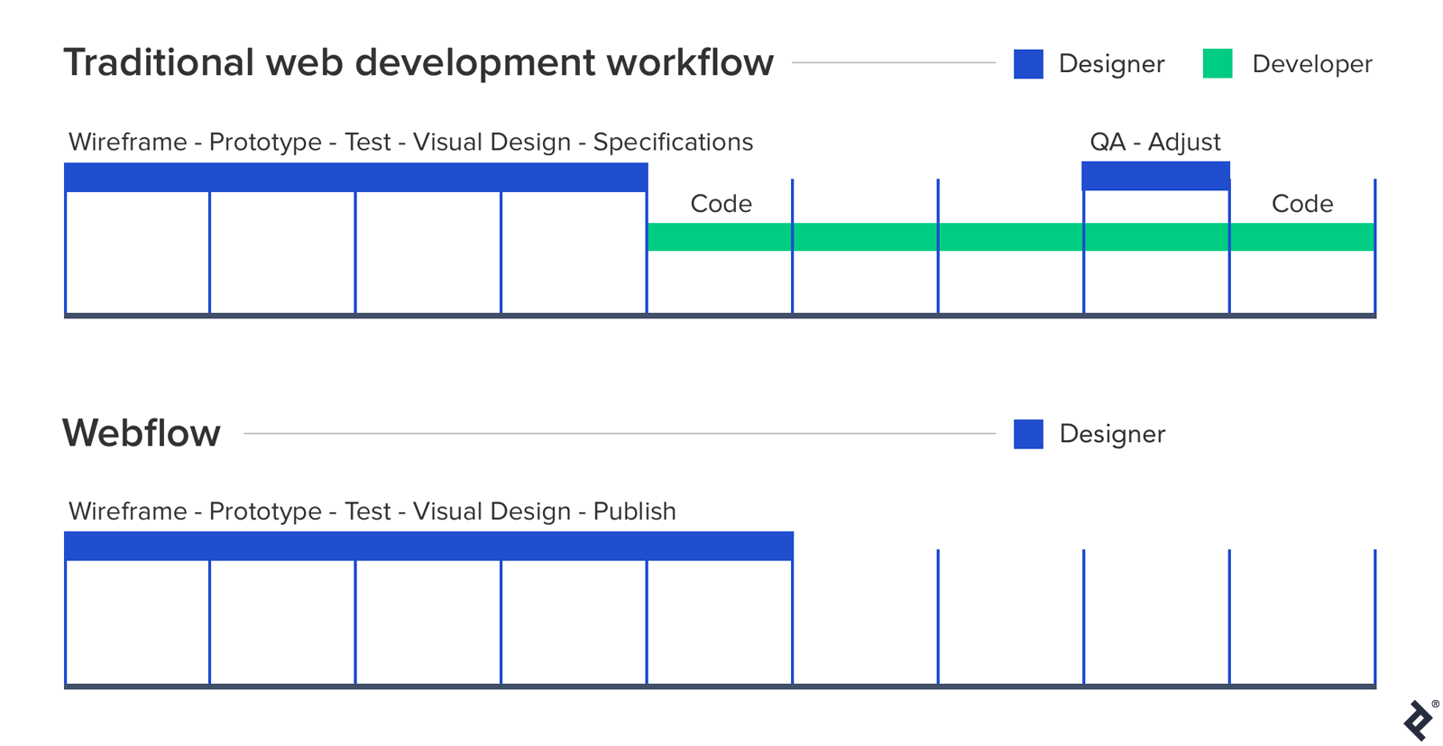 The benefits of Webflow can be explored in-depth by exploring the library of Webflow tutorials