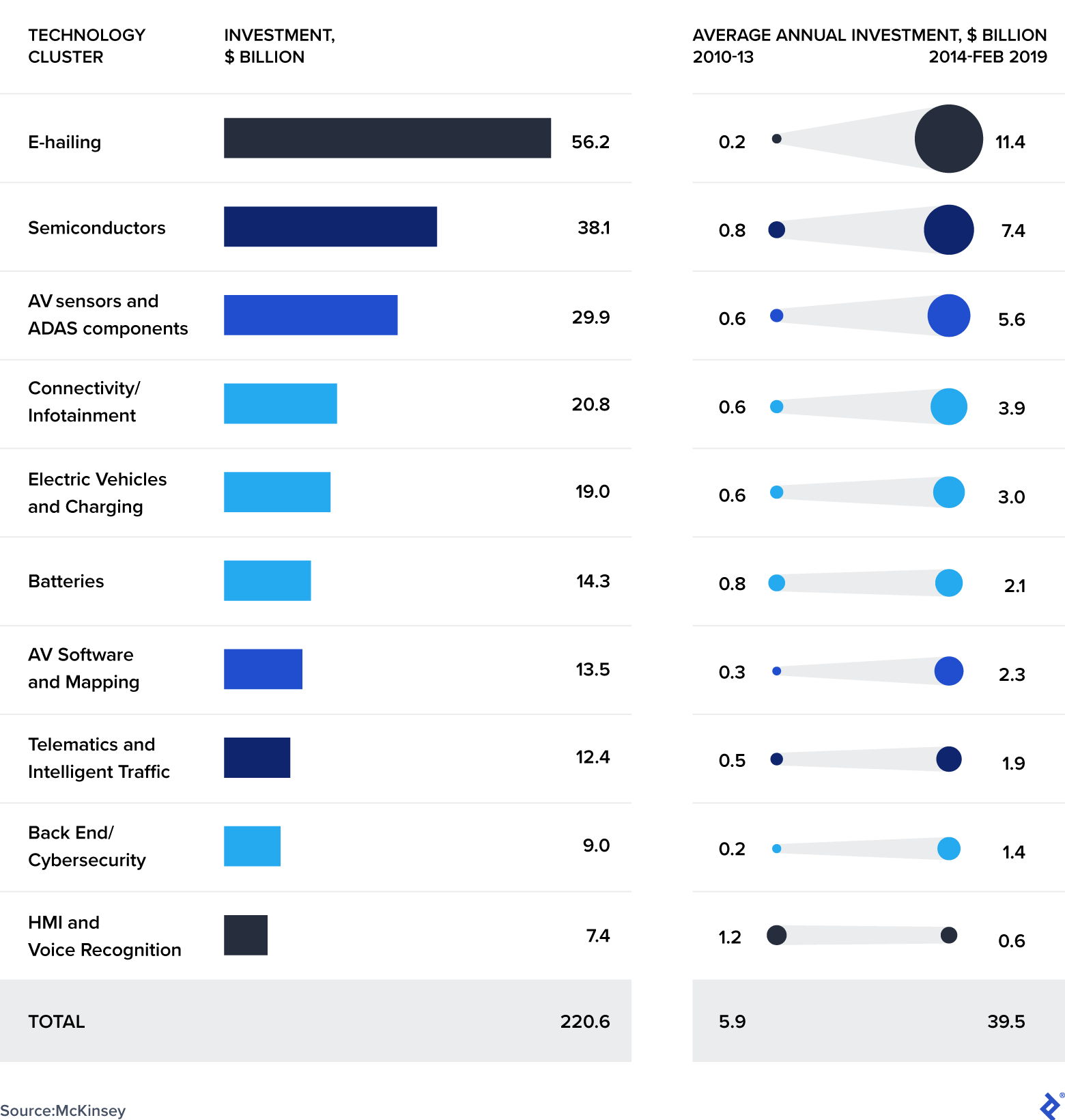 Automotive Investment by Emergent Sector: 2010-2019