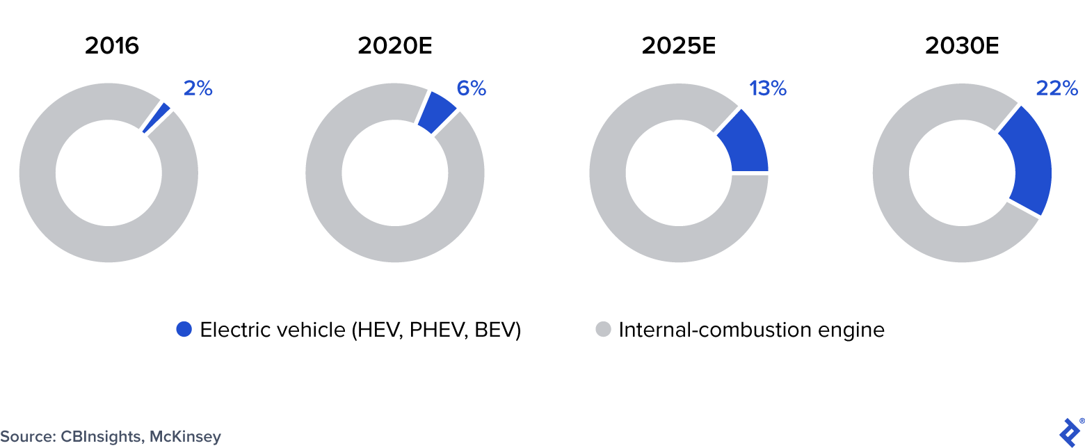 Electric Vehicles as a Percentage of Global Automotive Sales