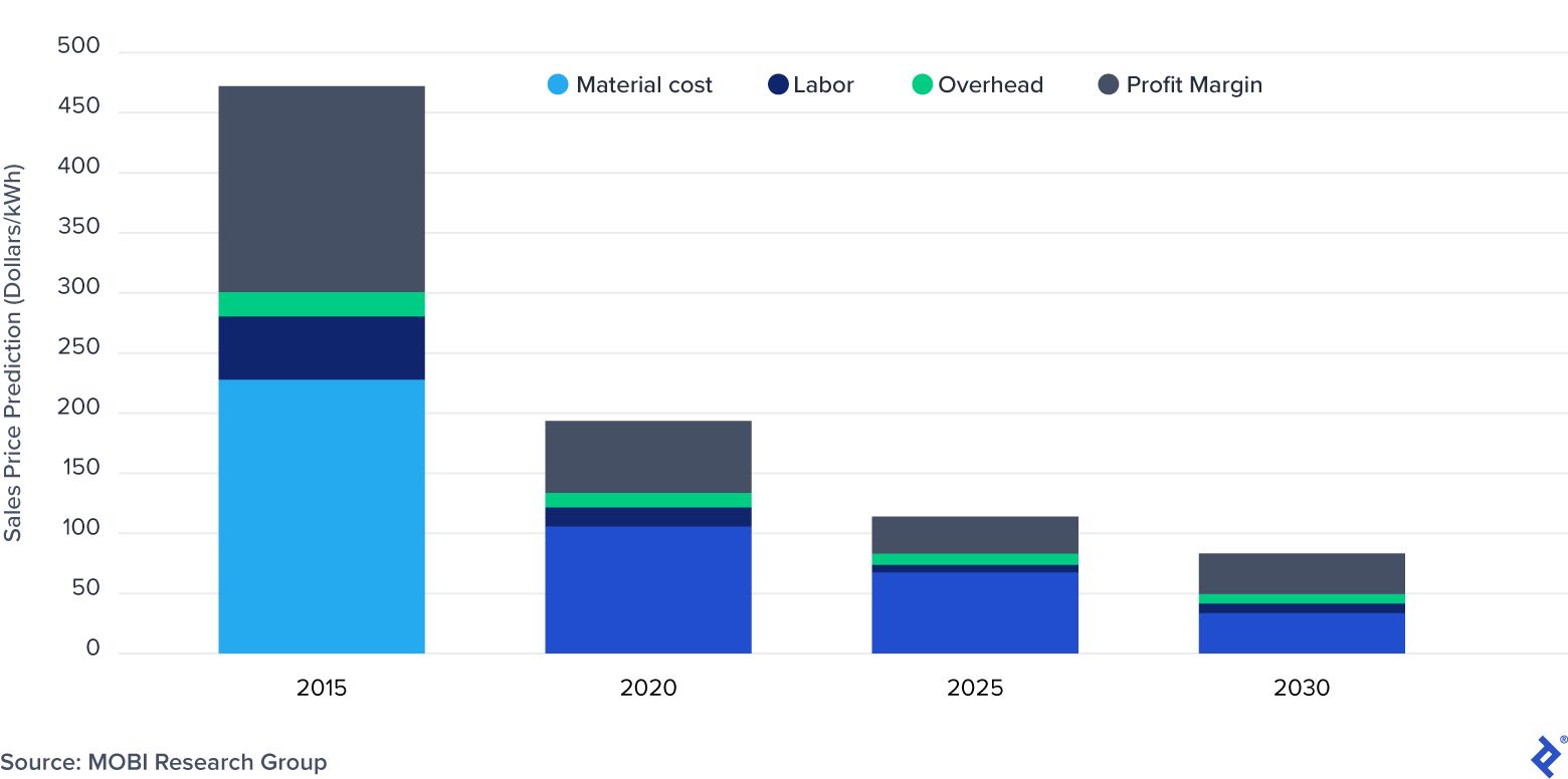 Predicted Sales Price of EV Batteries by Component: 2015-2030